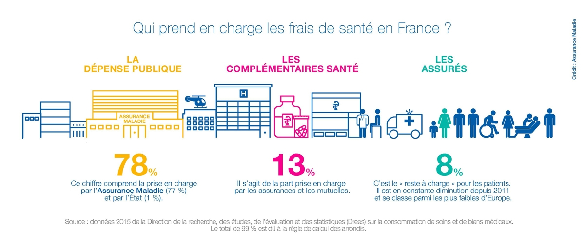 Qui prend en charge les dépenses de santé en France ?